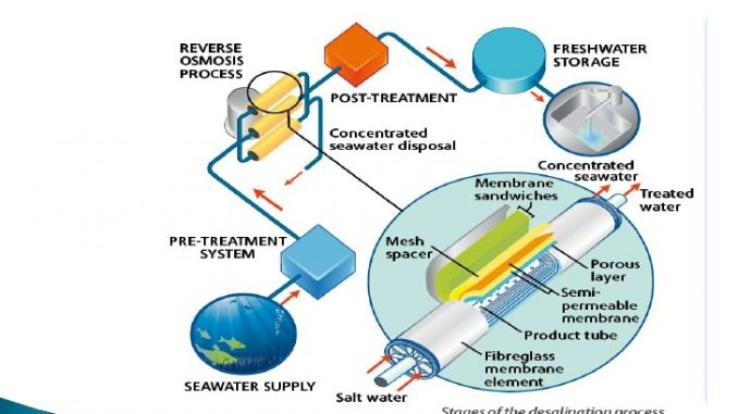 Water Supply Systems: New Technologies