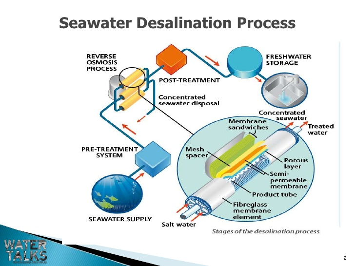 innovations in water conservation and treatment essay Water resourses - water conservation delivery and waste water treatment facilities consume a significant amount of energy water conservation essay.
